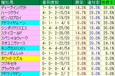 2009年~2014年5月までの3歳、東京2400mの種牡馬データ