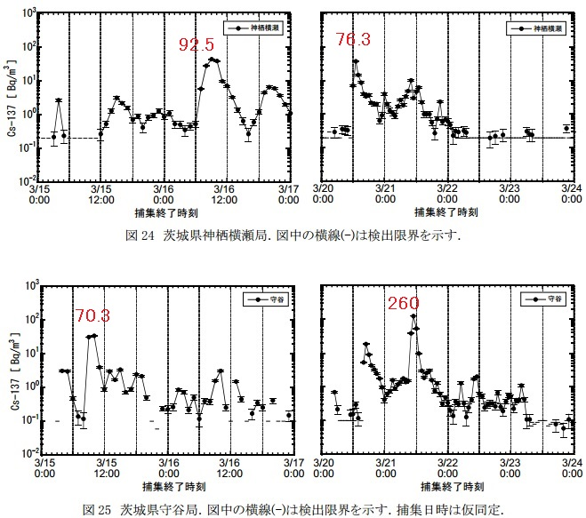 SPMフィルター汚染地図関東茨城2
