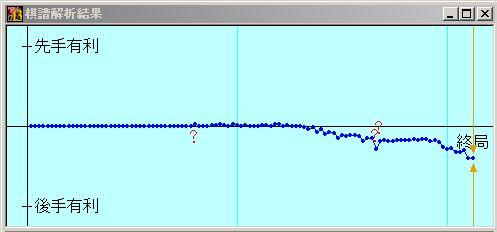 激指vsの習甦 形勢評価グラフ