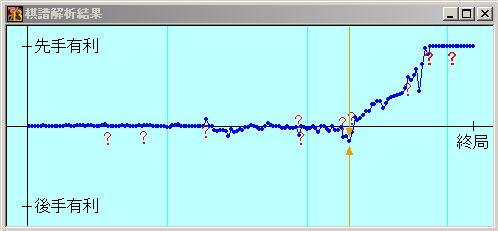 激指13七段+の形勢評価グラフ