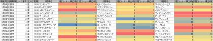 脚質傾向_阪神_芝_1400m_20130105~20130414