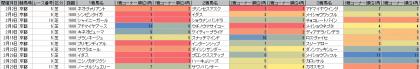 脚質傾向_京都_芝_1600m_20140201~20140420