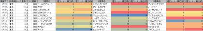 脚質傾向_東京_芝_2400m_20130420~20130526