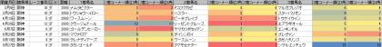 脚質傾向_阪神_ダート_2000m_20140105~20140928